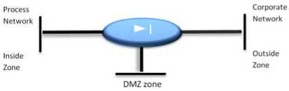 Figure 3 DMZ design