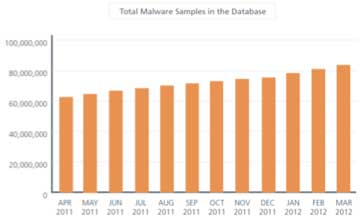 Figure 4 Source McAfee