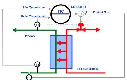 Heat Exchanger Control Amp Btu Calculation Yokogawa
