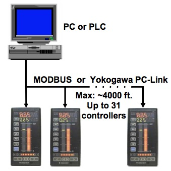 PC or PLC