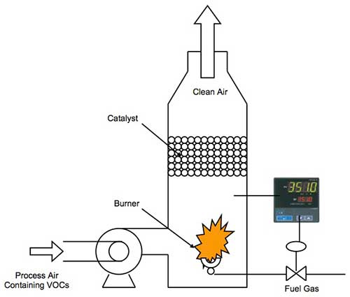 Catalytic oxidizer in its simplest form