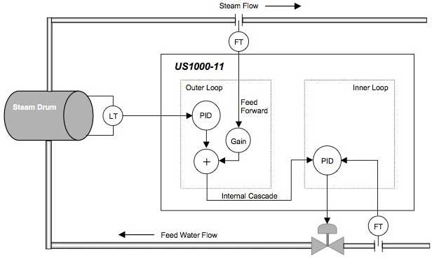 Boiler Drum Level Control Using Us1000