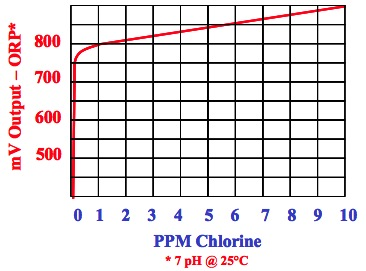 Fig 1: ORP mV Output Vs. PPM Chlorine