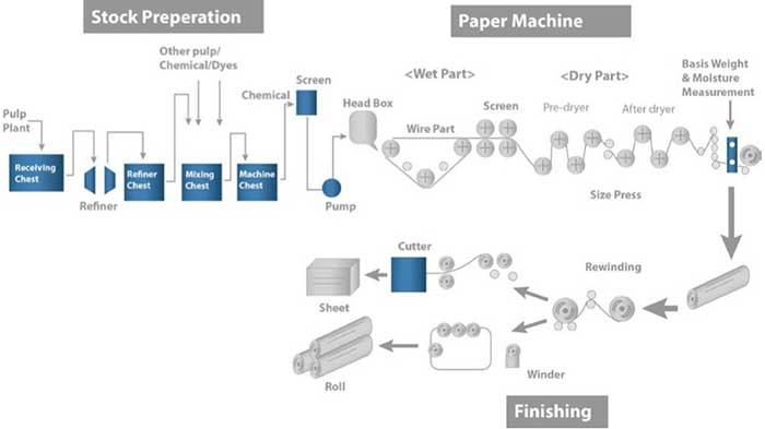 Stock Preparation, Paper Machine