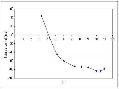 Fig 3 - Effect of pH on zeta