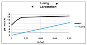 pH control in Sugar Refineries | Yokogawa Australia