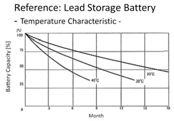 Reference: Lead Storage Battery