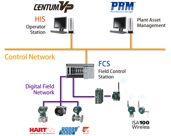 Centum Vp Yokogawa Electric Corporation