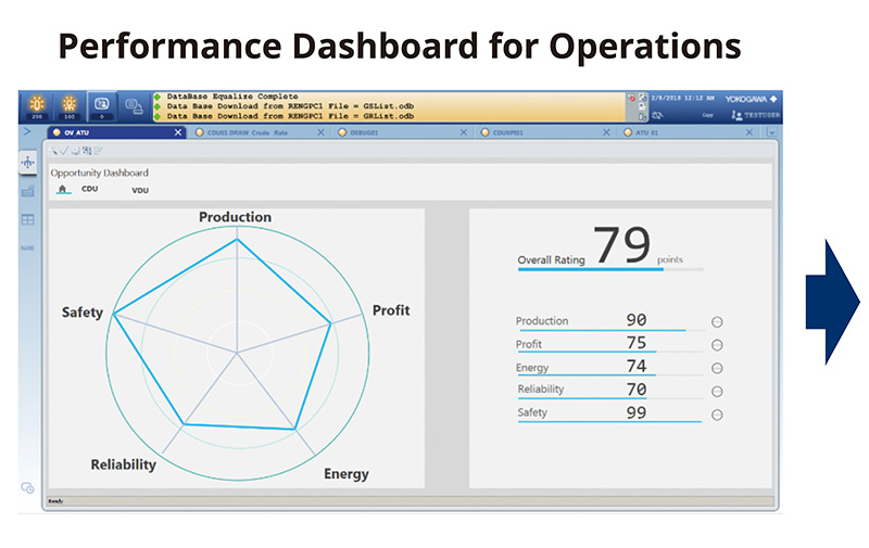 PDO's Peformance Dashboard for Operations