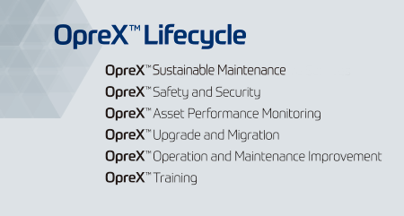 OpreX Lifecycle family name list image