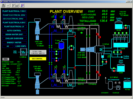 Plant overview graphic display
