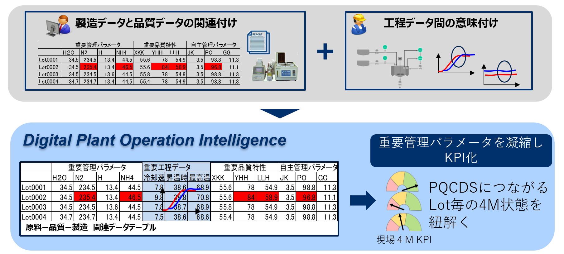 Digital Plant Operation Intelligence(DPI)