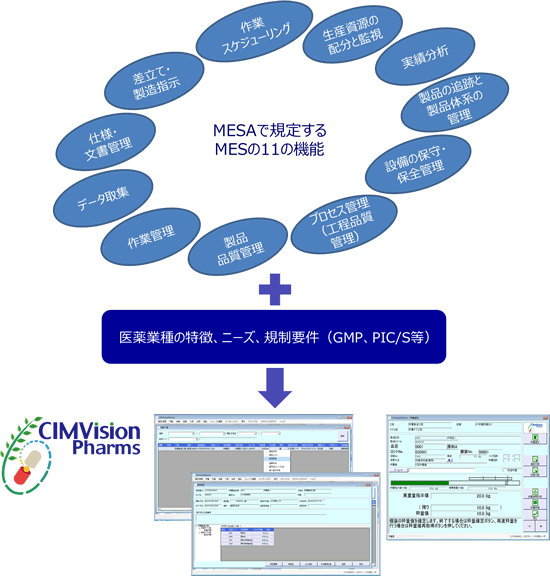 CIMVisionPharmsとは