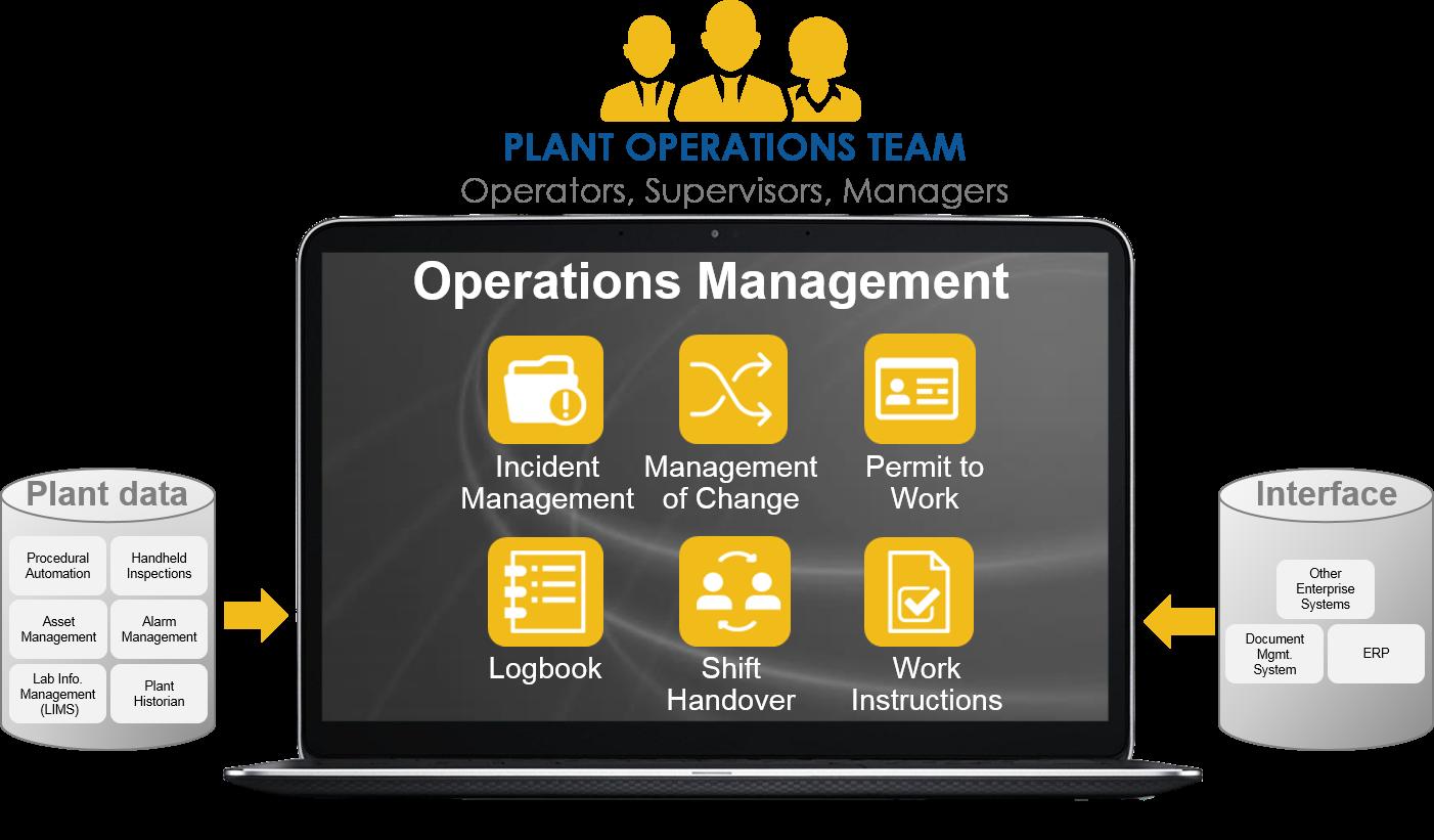 Operations Management (統合プラント運転管理パッケージ) thumbnail