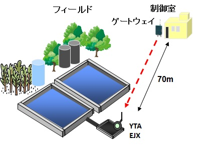 WirelessWeb_Jap_Solution_WaterTreatmentPlant.jpg