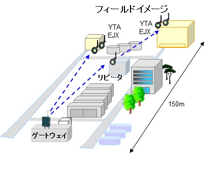 WirelessWeb_Jap_Solution_ChemicalPlant4.jpg