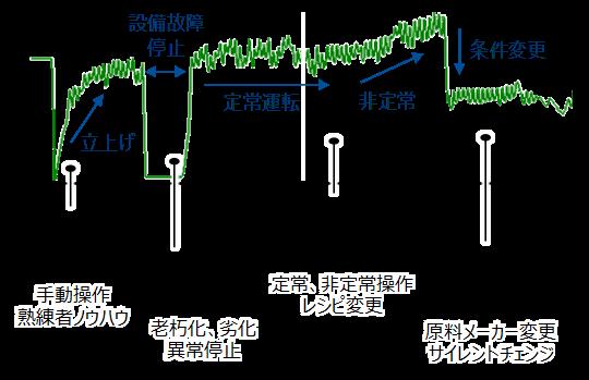 Process Data Analytics|製造現場のためのプロセスデータ解析 ...