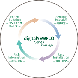 digitalYEWFLO渦流量計 Total Insight 概要