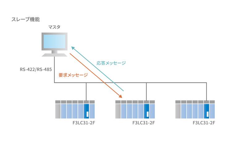 Modbusインターフェースモジュール(e-RT3)