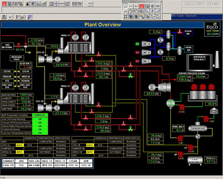 HRSG graphic display