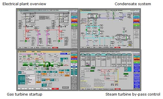 The turbine graphics and other system graphics / top left: Electrical plant overview / top right: Condensate system / bottom left: Gas turbine startup / bottom right: Steam turbine by-pass control