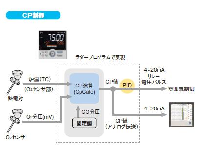 CP値演算のための高度な演算命令を搭載