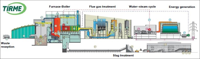 Overview of processes at TIRME WTE facility