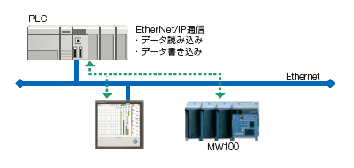EtherNet/IP機能
