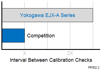 Extended calibration