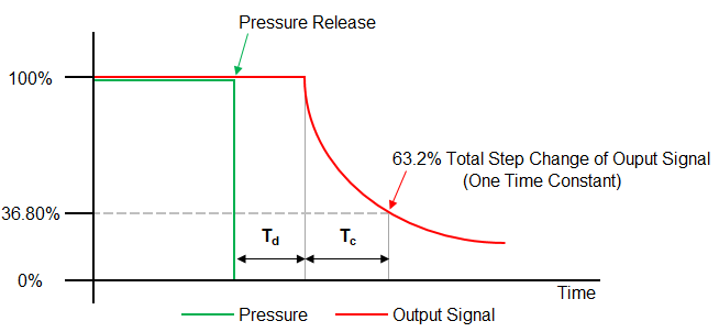 What is the response time of a Pressure Transmitter