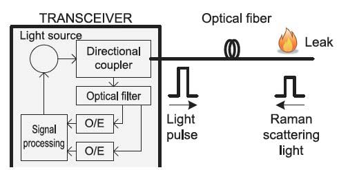 Figure 2. A light pulse is generated by the transceiver