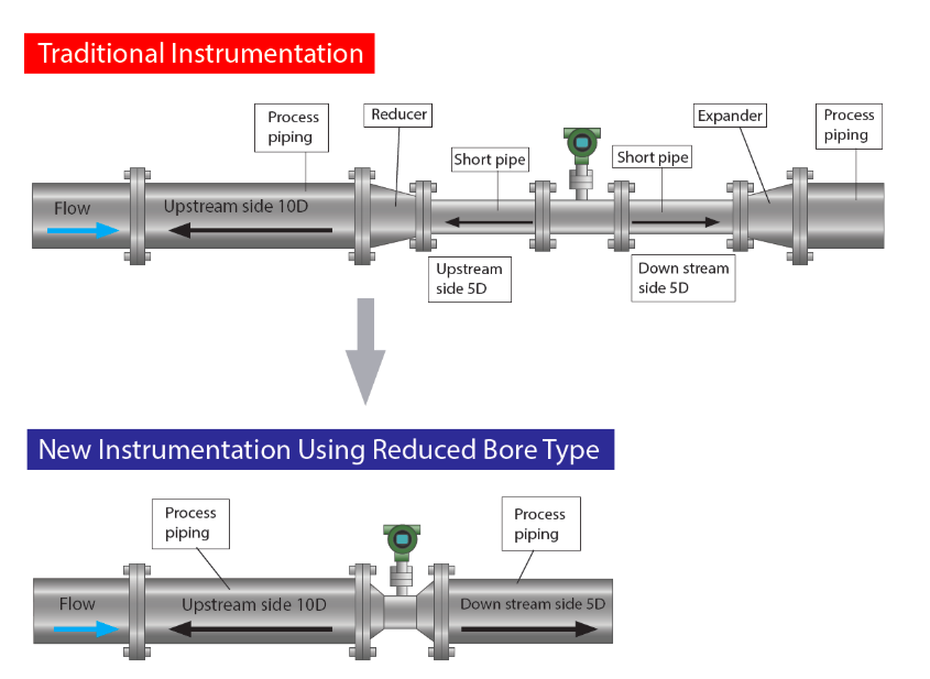 reduced bore vortex meter instrumentation