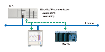 EtherNet/IP Function