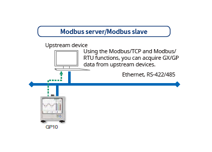 Modbus RTU (RS-422A/485 connection)