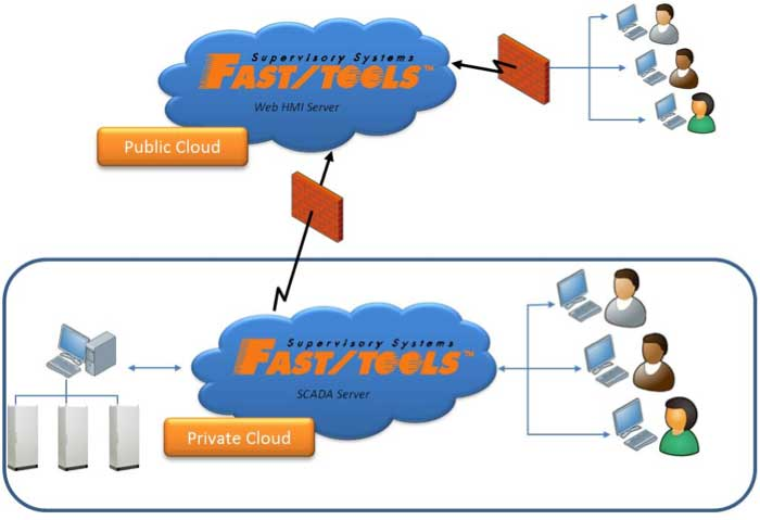 Figure 4: FAST/TOOLS Hybrid Cloud