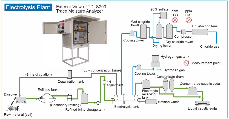 Measuring Trace Moisture in an Electrolysis Plant | Yokogawa