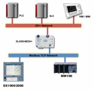 MODBUS TCP Interface to AB DH+