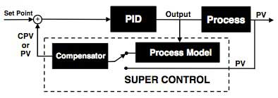 SUPER CONTROL = 2 or 3 Output