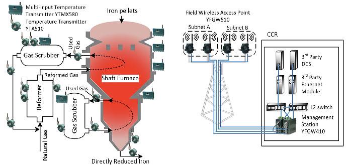 Temperature Monitoring On Pid Loop At Steel Process Yokogawa America
