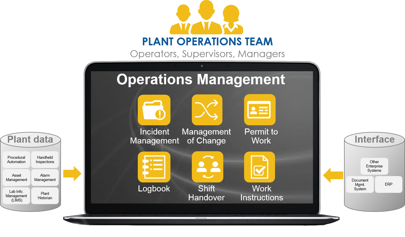 Operations Management System thumbnail