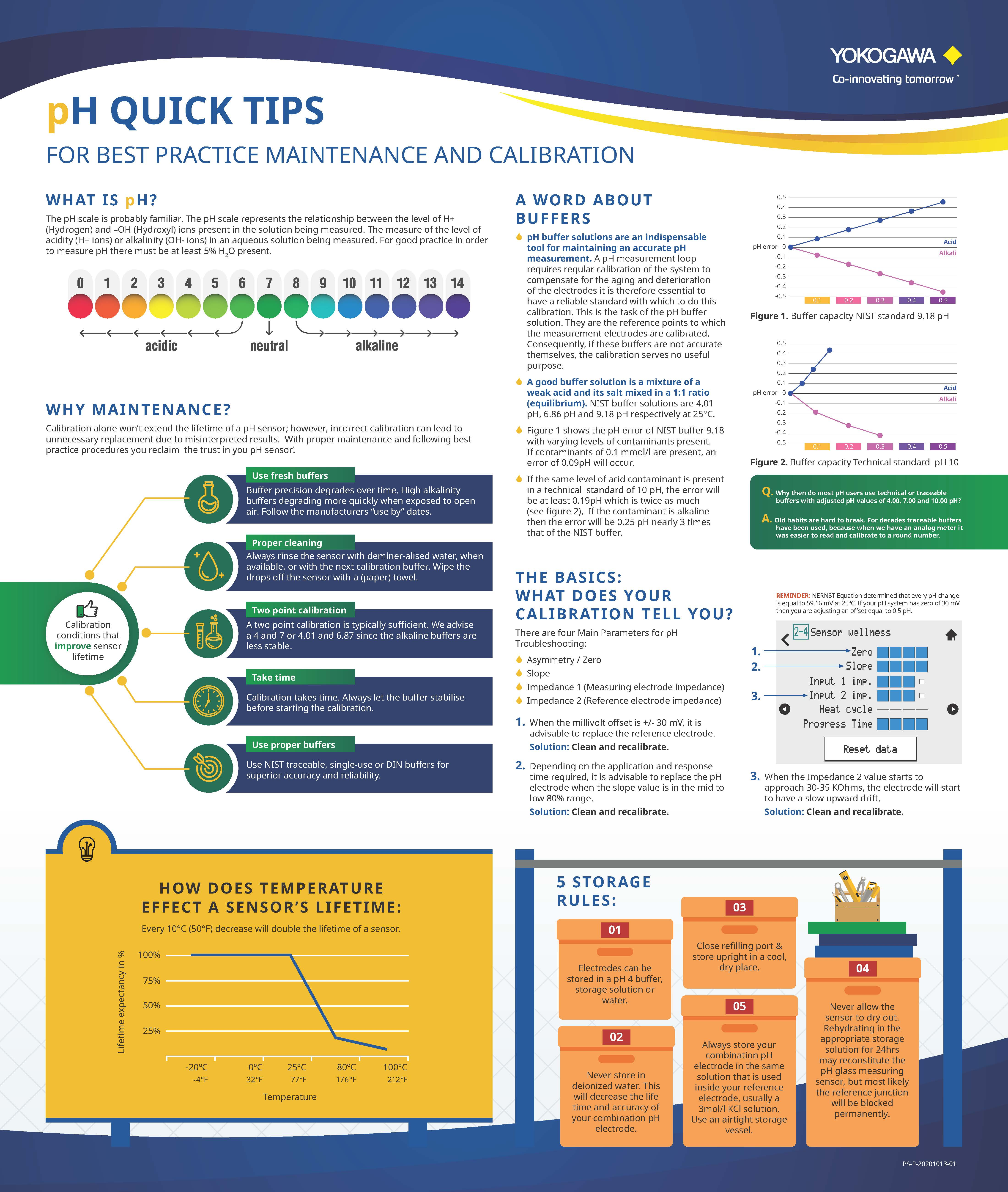 pH Quick Tips and Best Practices Infographic
