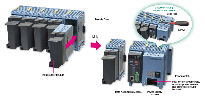 YOKOGAWA proprietary block architecture
