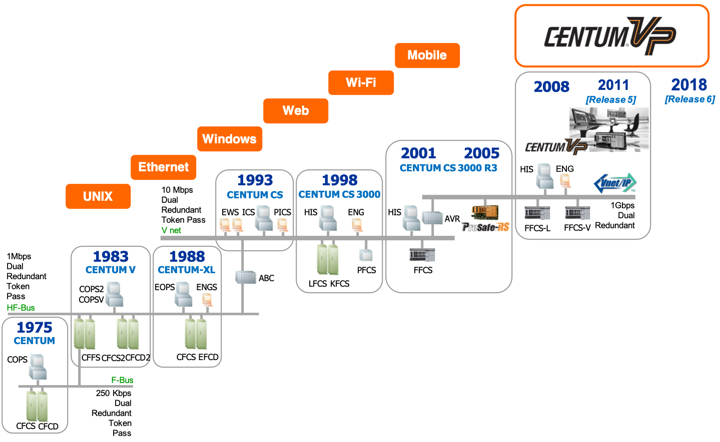 Distributed Control System (DCS) | Yokogawa Canada on