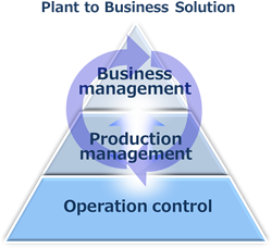 Plant to Business Solution