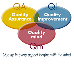 Three basic elements for Quality management