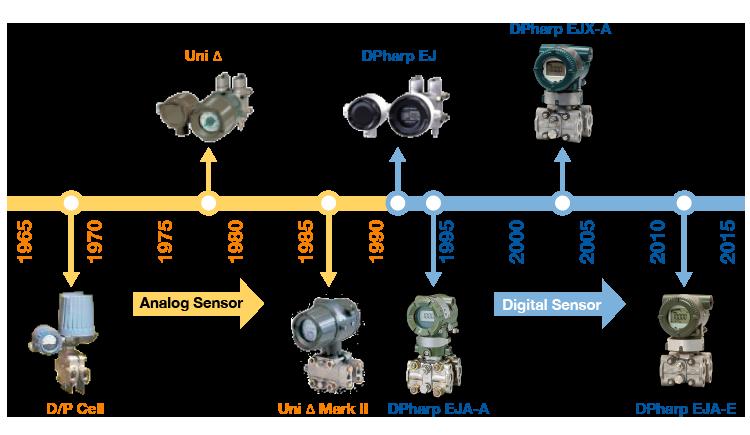 Pressure Transmitter Historical Time Line