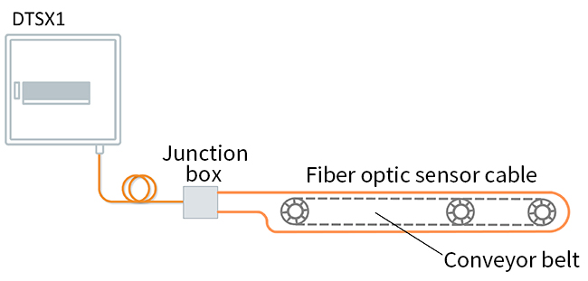 DTSX1 Fiber Optic Heat Detector System Configuration Example