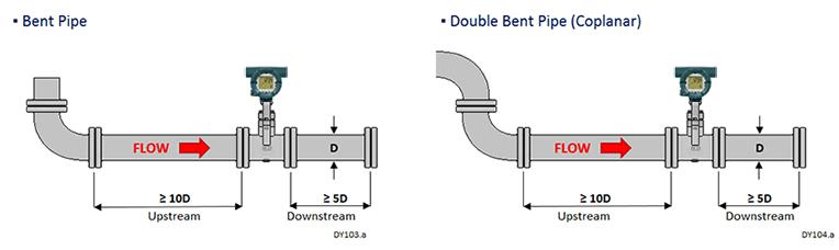 Bent Pipe / Double Bent Pipe (Coplanar)