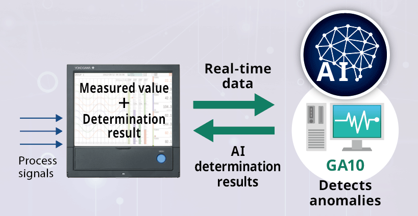 Accurate AI analysis in real time on a PC and displaying determination results on site