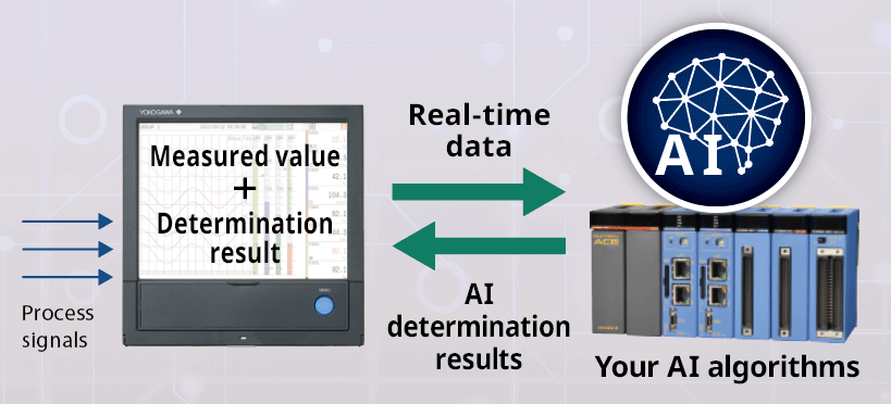 Analyze on an embedded device with accurate AI and display determination results on site